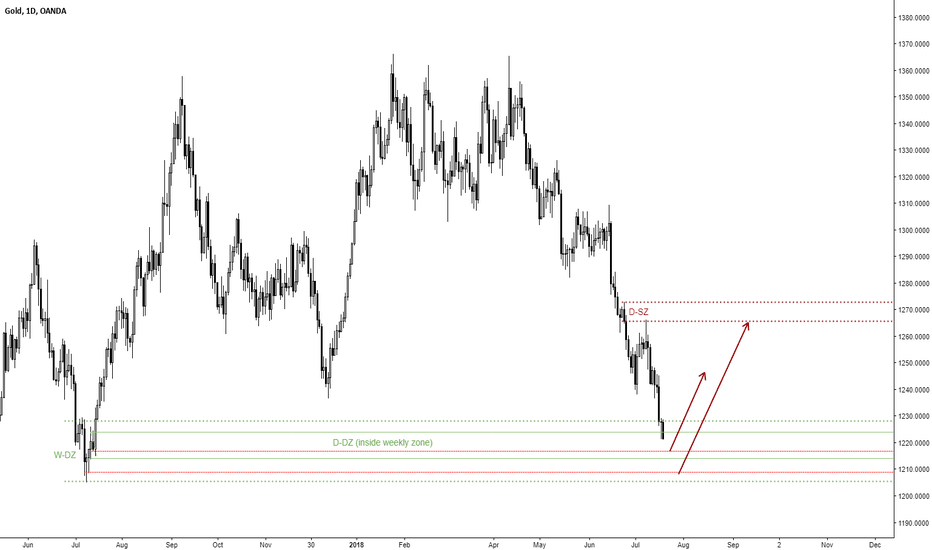 XAUUSD: Gold Long: Weekly Demand