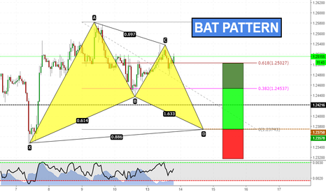 GBPUSD: Bat formation on GBPUSD
