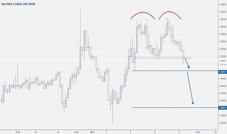 EURUSD: Eur-Usd Double Top