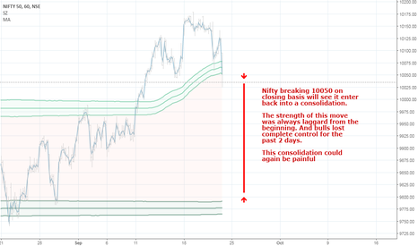 NIFTY: Nifty targeting the consolidation range again. Cut all longs.