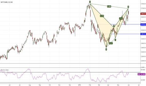 BANKNIFTY: Bearish Bat/Harami small risk Trade