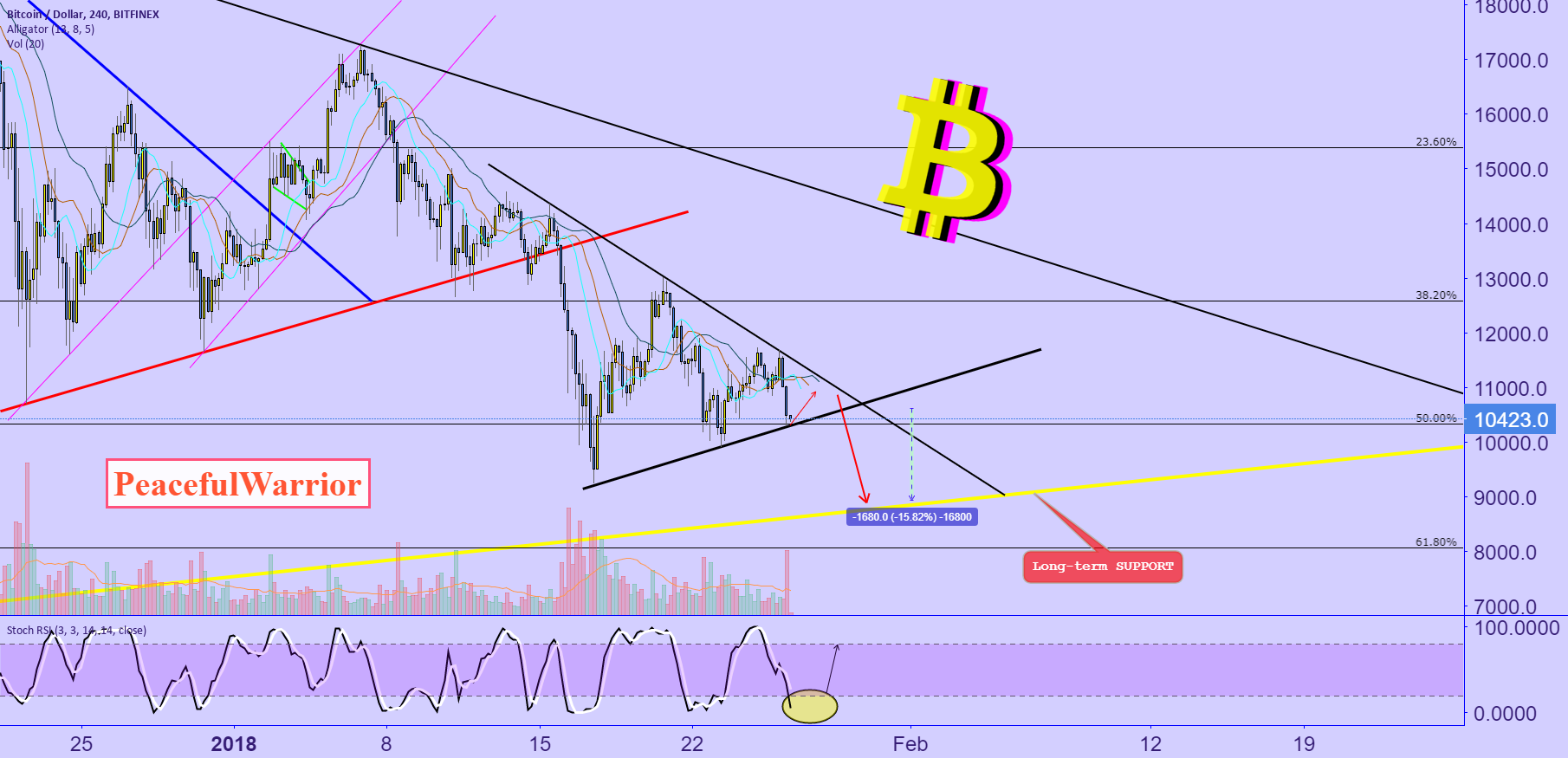 BTC : short-term