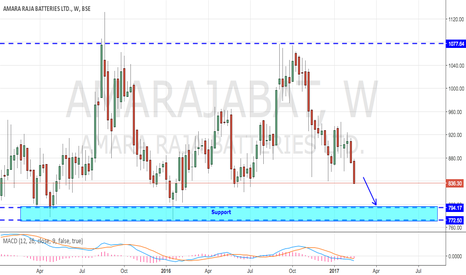 AMARAJABAT: AmarajaBat Looking Weak ahead