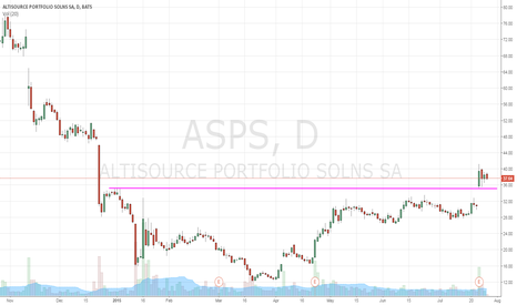 ASPS: trading sideways the last few days after a big jump on earnings