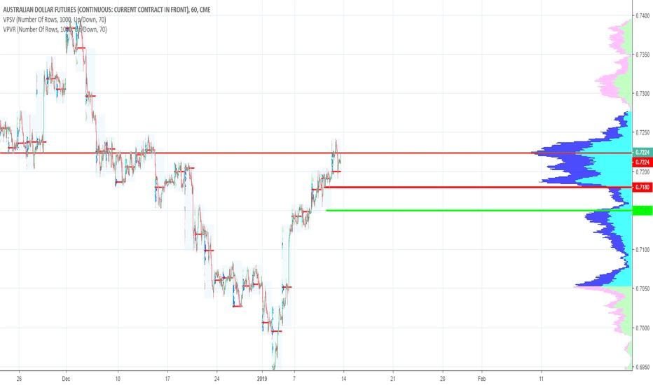 A61!: Australian Dollar Short