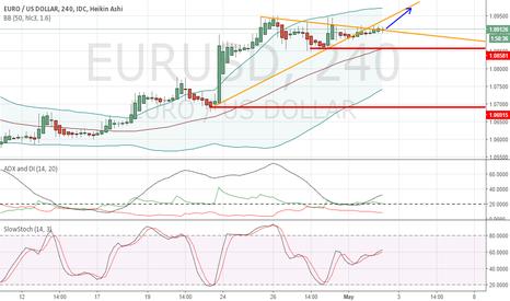 EURUSD: EurUsd 4 hour bullish
