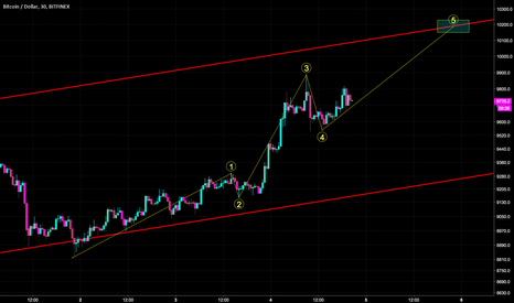 BTCUSD: BTC correction waves happening fast.