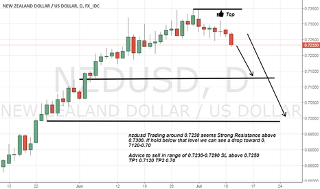 NZDUSD: nzdusd Trading below Strong Resistance a drop expected