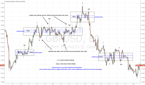 GBPUSD: HOW TO TRADE LIKE THE BIG BOYS AND TOP FX BANKS PART 1