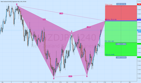 NZDJPY: Short NZD/JPY Bearish Gartley 4h