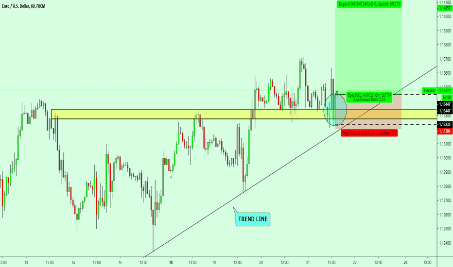 EURUSD: EURUSD Bullish Inside bar break up