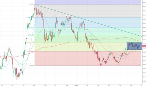 ENI: Un mese in trading range per ENI