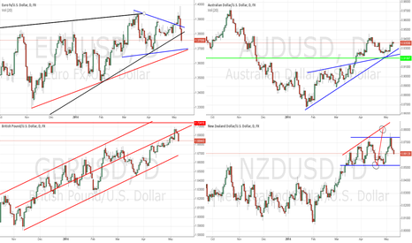 EURUSD: General Market Outlook (Part 1) - May 10th, 2014