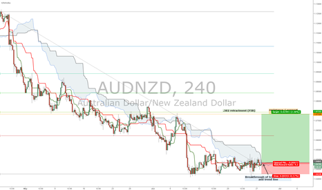 AUDNZD: AUD long NZD short AUD/NZD