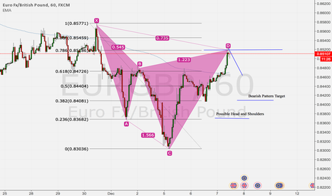 EURGBP: Possible Head and Shoulders EUR/GBP
