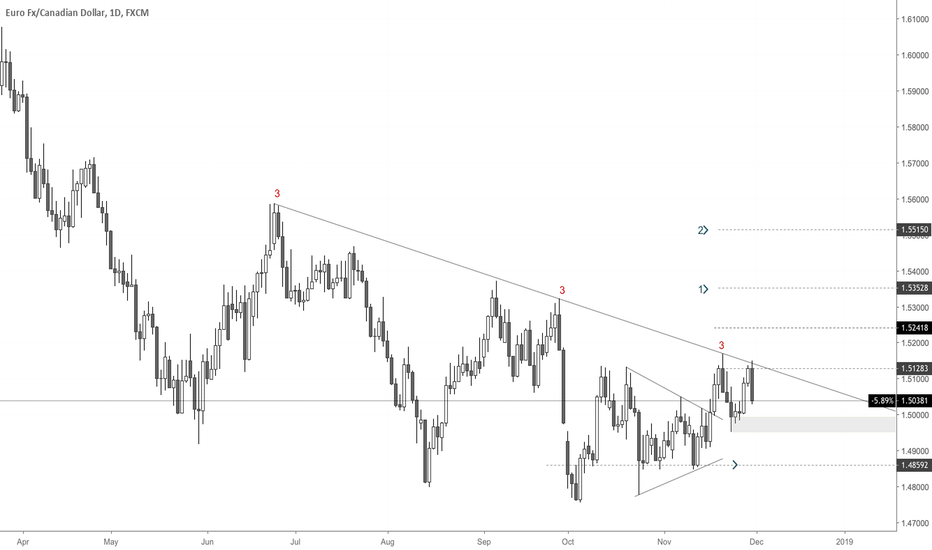 EURCAD: EURCAD Strong Diagonal Resistance and a Possible Double Top