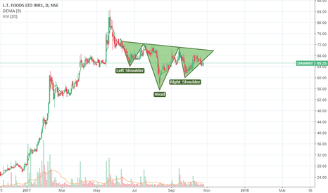 DAAWAT: INVERESE HEAD AND SHOULDER PATTERN IN THE MAKING LOOKS LIKE