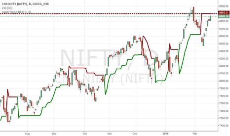 NIFTY: Super trend BF(10,3) , please update following.