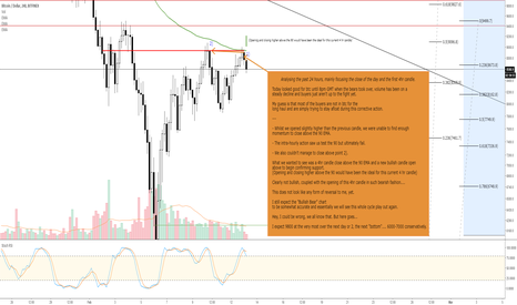 BTCUSD: BTCUSD Bullish Bears Part 3