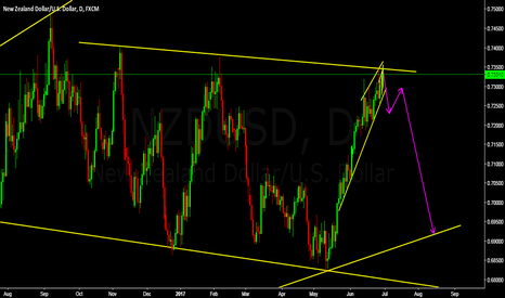 NZDUSD: big potential in this trade coming days