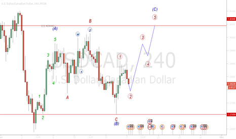 USDCAD: starting wave (3)