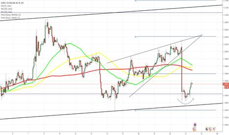 EURUSD: EUR/USD восстанавливает потери после заседания ФРС США