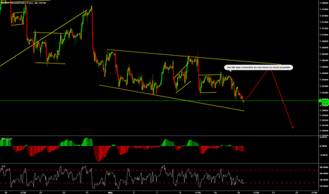 GBPCHF: week 16/05 One more up possible