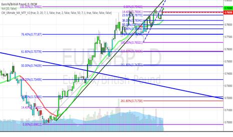 EURGBP: EUR/GBP - waning momentum