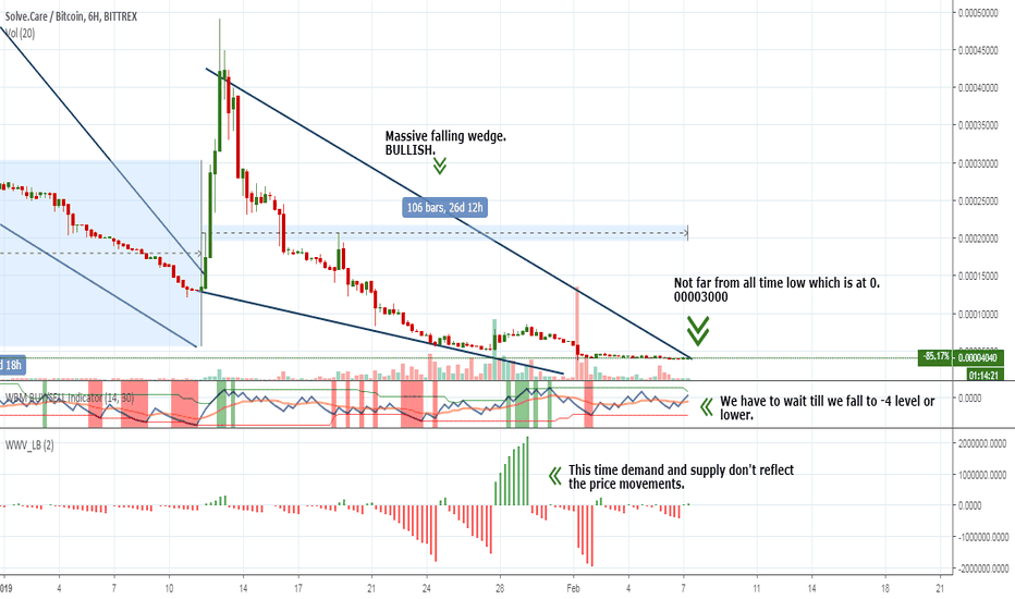 SOLVEBTC: SOLVE – initial rally in Dec 18 4000% - close to record low NOW