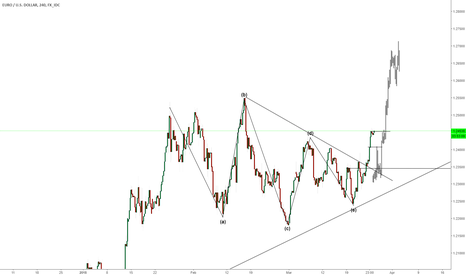 EURUSD: EURUSD MOVE YOUR STOPS ABOVE  YOUR ENTRY