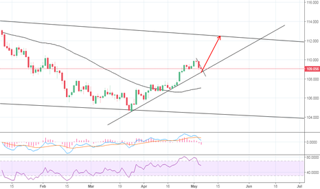 USDJPY: We approaching the uptrend line. potential long position