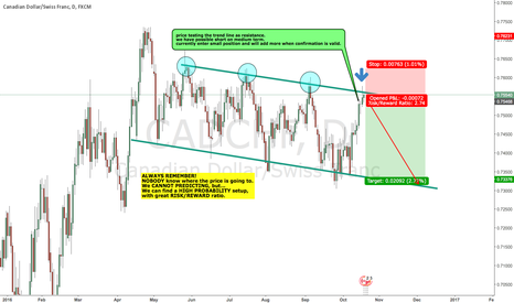 CADCHF: CADCHF medium term possible short