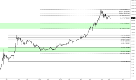 BTCUSD: Bitcoin - Expecting 78% to 88% retracement ?