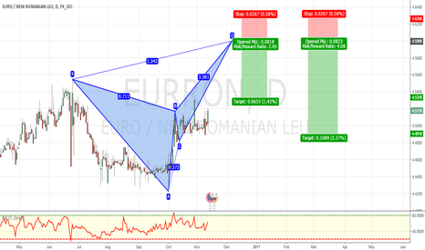 EURRON: POTENTIAL BEARISH BUTTERFLY