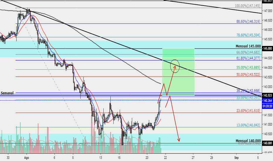 GBPJPY: GBPJPY - Posible movimiento