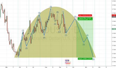 AUDUSD: The pursuit of symmetry AUDUSD