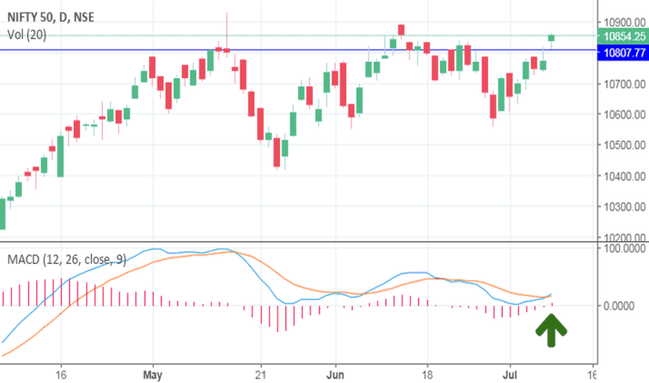 NIFTY: Nifty updates from 9 july 2018