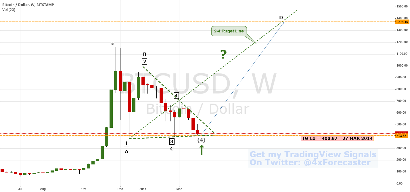 Bears Running Out Of Rope? | $BTC USD #bitcoin #litecoin $Gold