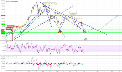 BTCUSD: Double bottom around 6K$ (buy zone 5800 to 6200 $)