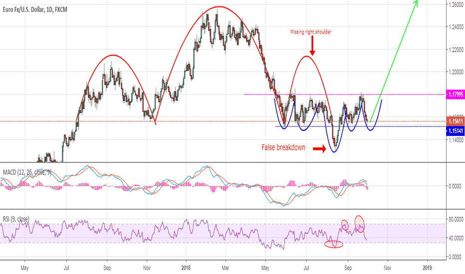 EURUSD: EurUsd - Updated outlook