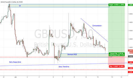 GBPUSD: GBPUSD Long on Compression
