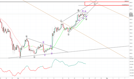 XBTUSD: Updated Bitcoin Situation. Reworked Idea