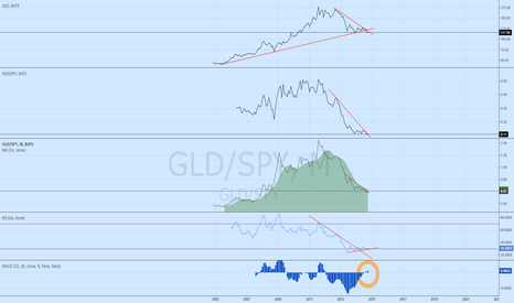 GLD/SPY: GLD/SPY - start to monitor