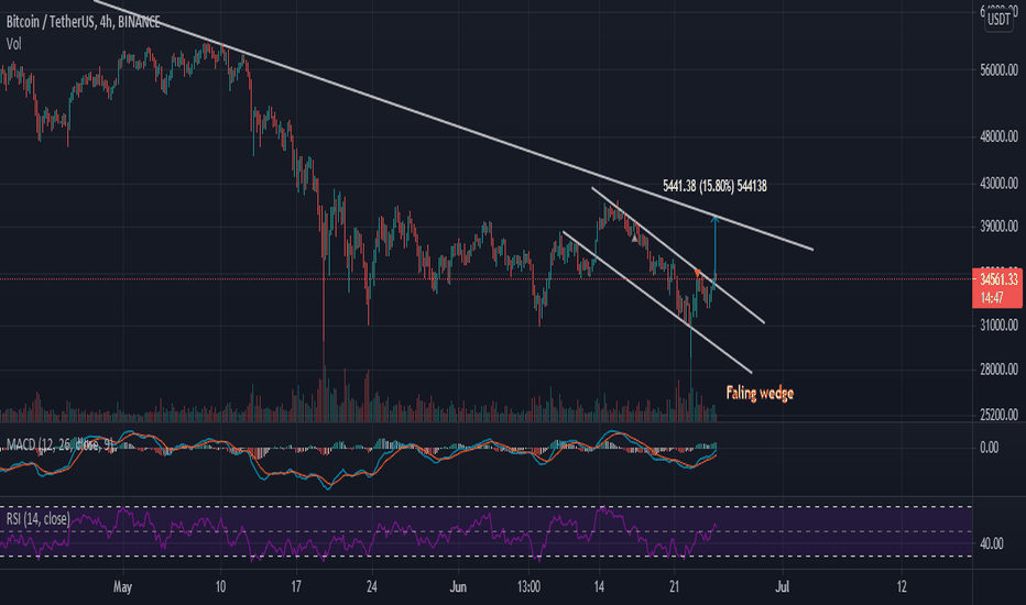 comerț usdt pentru bitcoin
