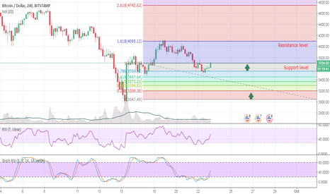 BTCUSD: Bitcoin Direction ?