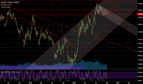 XAUUSD: GOLD | Could be a great chance to long