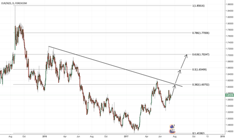 EURNZD: Follow EUR uptrend