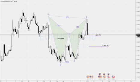 EURUSD: [H4] Bat pattern completed, already rolling.
