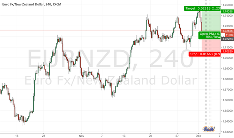 EURNZD: EURNZD-Touch support