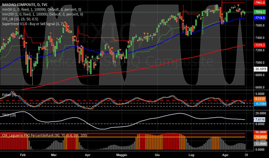 IXIC: NASDAQ   -   Cede